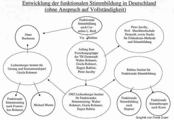 Entwicklung der funktionalen Stimmbildung in Deutschland